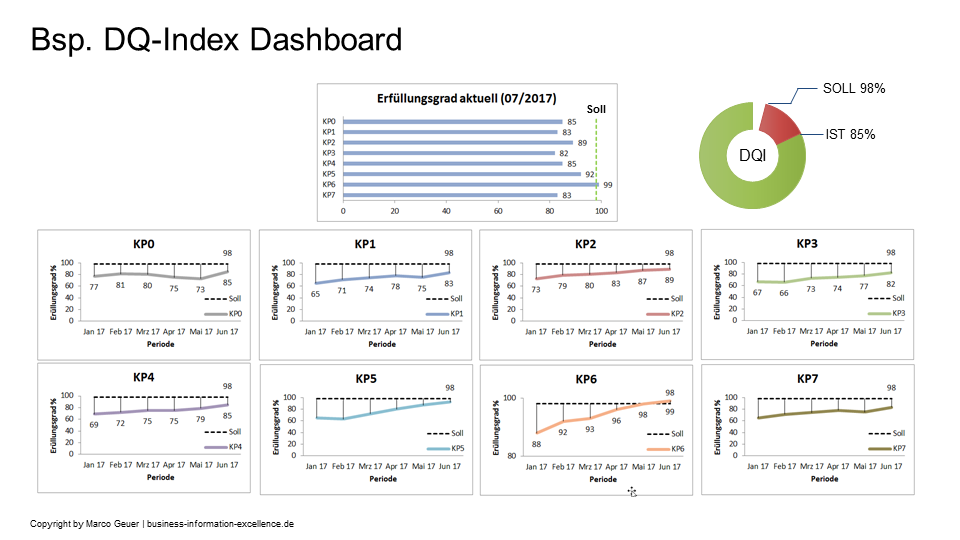 Dashboard Datenqualitäts-Index